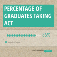 Infographic: Percentage of Graduates Taking ACT | infogr.am