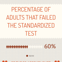 Infographic: Percentage of Adults that failed the Standardized Test |