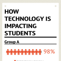 Infographic: How Technology is Impacting Students? | infogr.am